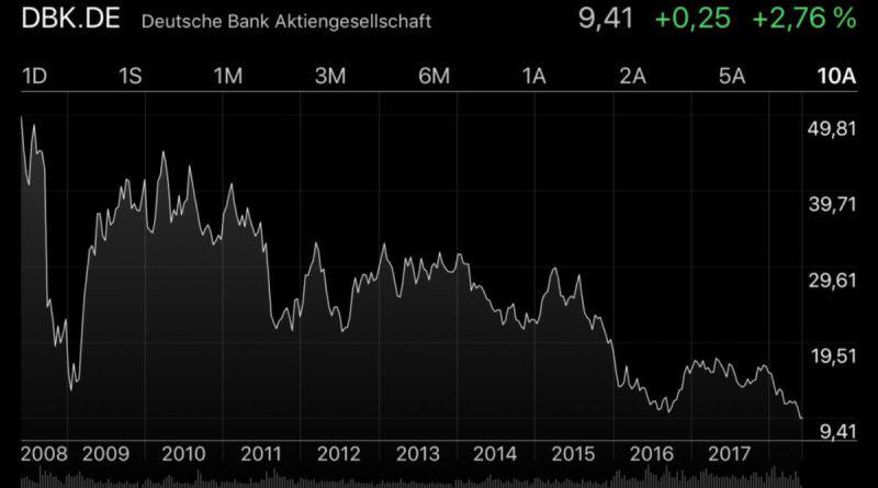 Deutsche Bank, algo falla cuando no consigue ser rentable