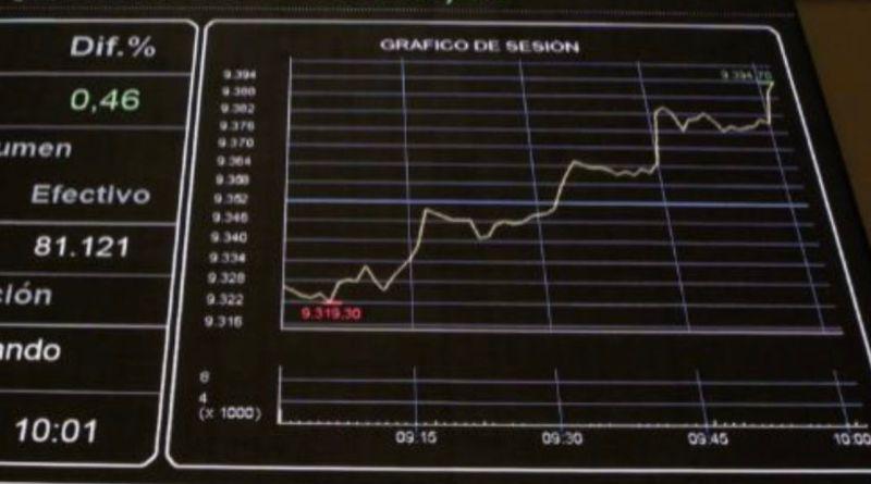 El Ibex35 tiene la mayor subida semanal en cinco meses