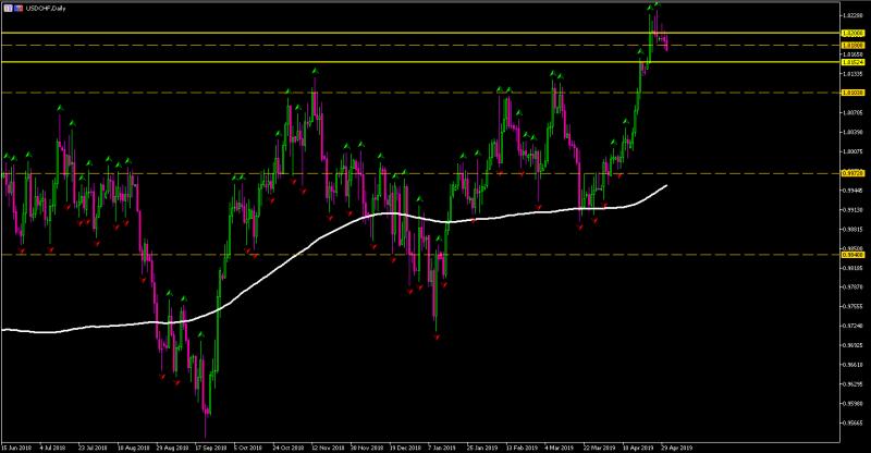 Análisis para trading USD/CHF