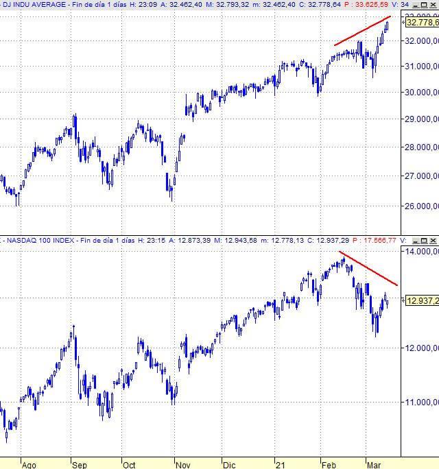Wall Street ha dado la primera señal de venta para trading