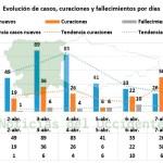 Asturias registra su cifra máxima de fallecidos en un día por COVID-19: 11 muertes