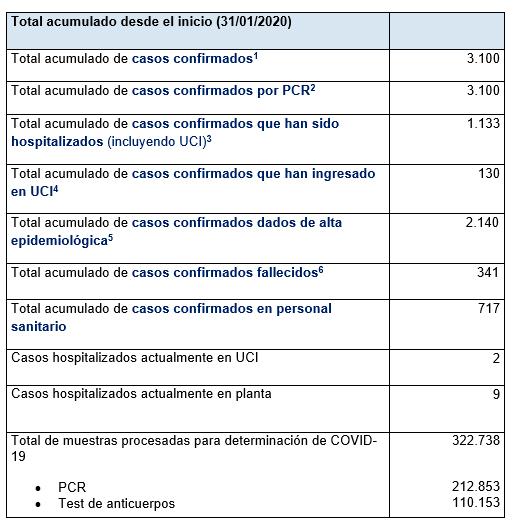 Últimos datos casos coronavirus en Asturias 68