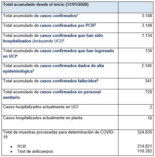Últimos datos casos coronavirus en Asturias 67