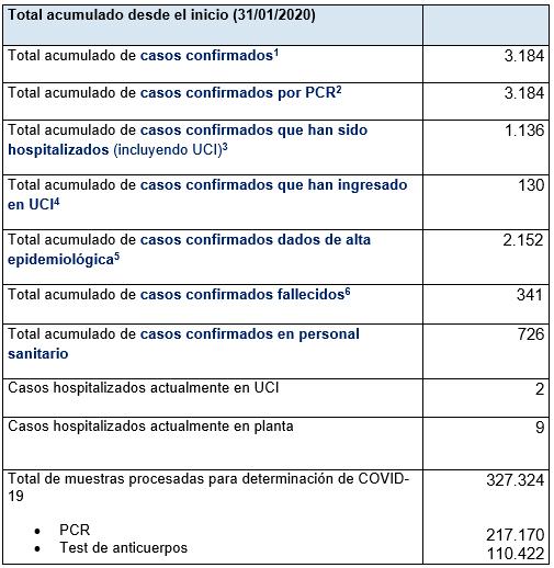 Últimos datos casos coronavirus en Asturias 66