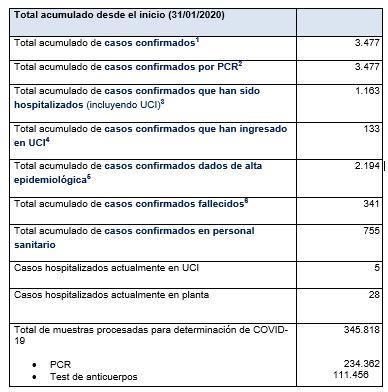 Últimos datos casos coronavirus en Asturias 60
