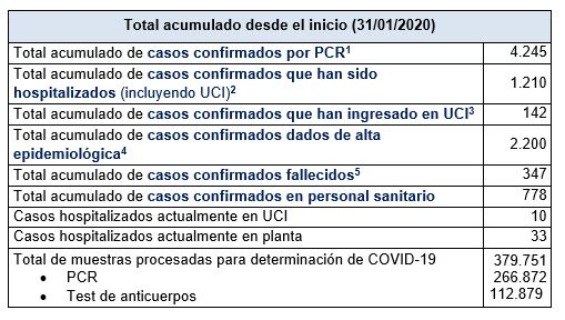 Últimos datos casos coronavirus en Asturias 51
