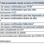 Últimos datos casos coronavirus en Asturias