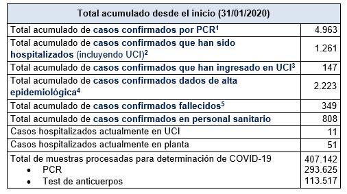 Últimos datos casos coronavirus en Asturias 2
