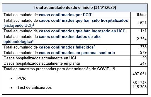 Últimos datos casos coronavirus en Asturias 28