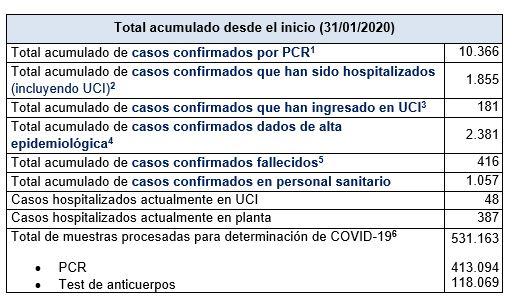 Últimos datos casos coronavirus en Asturias 24