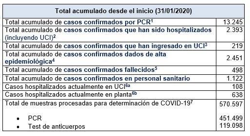 Últimos datos casos coronavirus en Asturias 17