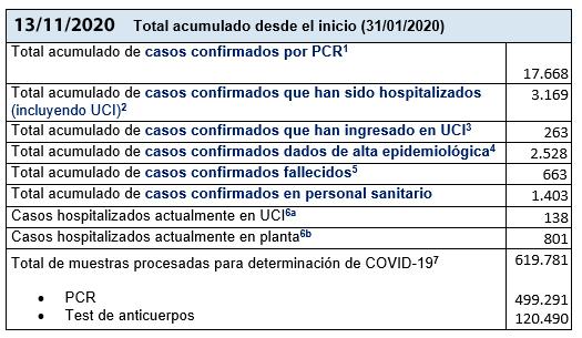 Últimos datos casos coronavirus en Asturias 11