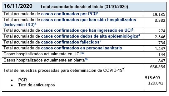 Últimos datos casos coronavirus en Asturias 10