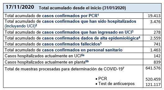 Últimos datos casos coronavirus en Asturias 9