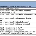Actualización a 26/11/2020 – Coronavirus en Asturias