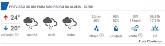 Previsão do tempo em São Pedro da Aldeia.jpg 1