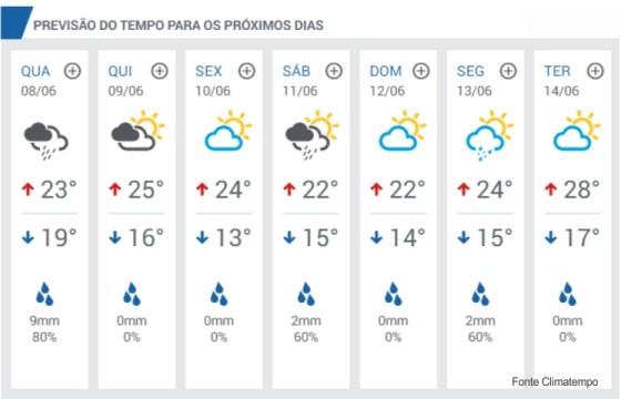 Previsão do tempo em São Pedro da Aldeia.jpg 2