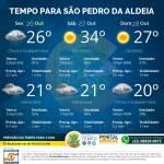 Previsão do Tempo para ofimdesemana em São Pedro da Aldeia