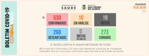Números atualizados de casos confirmados de Covid-19 em São Pedro da Aldeia