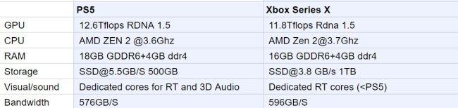 leak xbox series X PS5