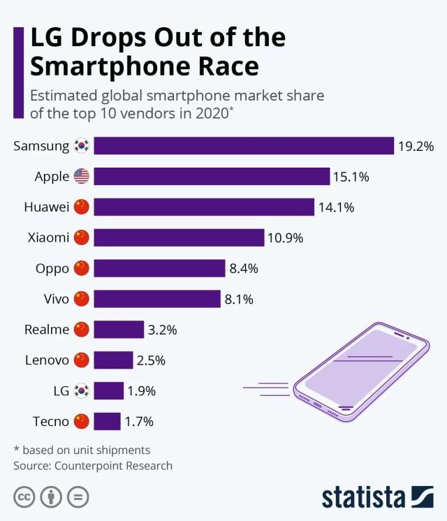 LG sólo tenía el 1.9 % estimado de las ventas de equipos