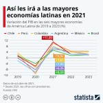 (infografía) Las Seis Mayores Economías de LATAM