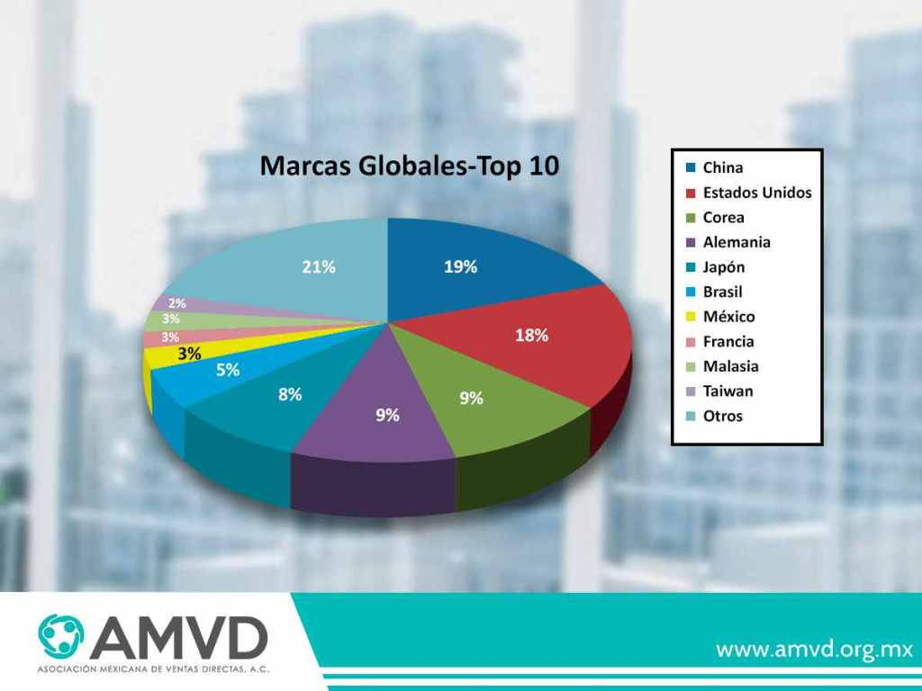 Top 10 paises venta directa
