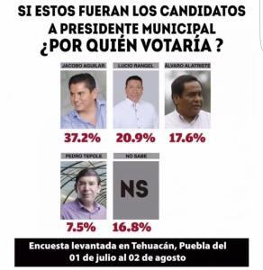 Jacobo Aguilar Encuesta