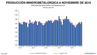 El INEGI dio a conocer que la producción minerometalúrgica del país creció 2.3% durante noviembre de 2016