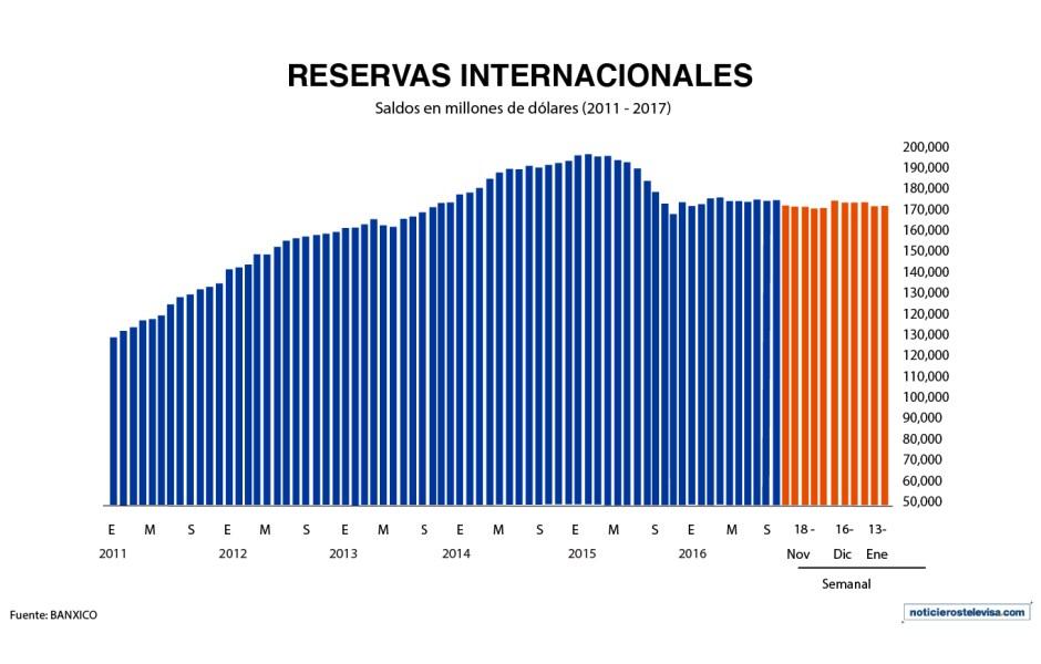 Durante la semana que terminó el 13 de enero, el monto de las reservas internacionales aumentó a 174,902 mdd (Noticieros Televisa)