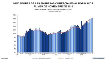 Durante noviembre, el indicador de empresas comerciales al por mayor mostró un incremento de 12.2% anual en los ingresos reales por suministro de bienes y servicios