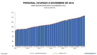 Personal ocupado en el sector manufacturero (Noticieros Televisa)