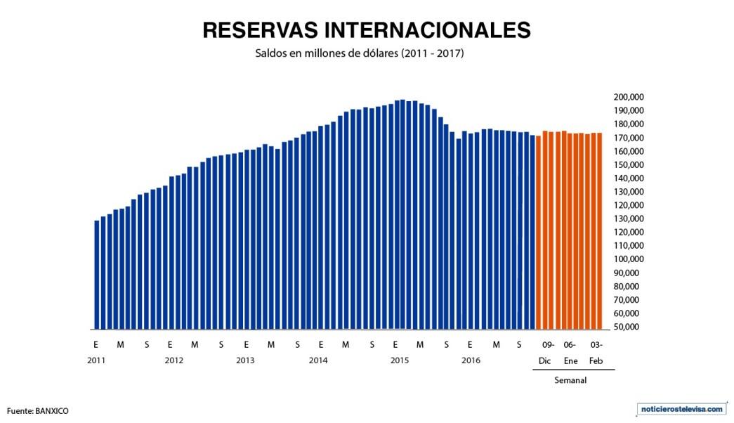 El saldo de las reservas internacionales al 10 de febrero, según Banxico (Noticieros Televisa)