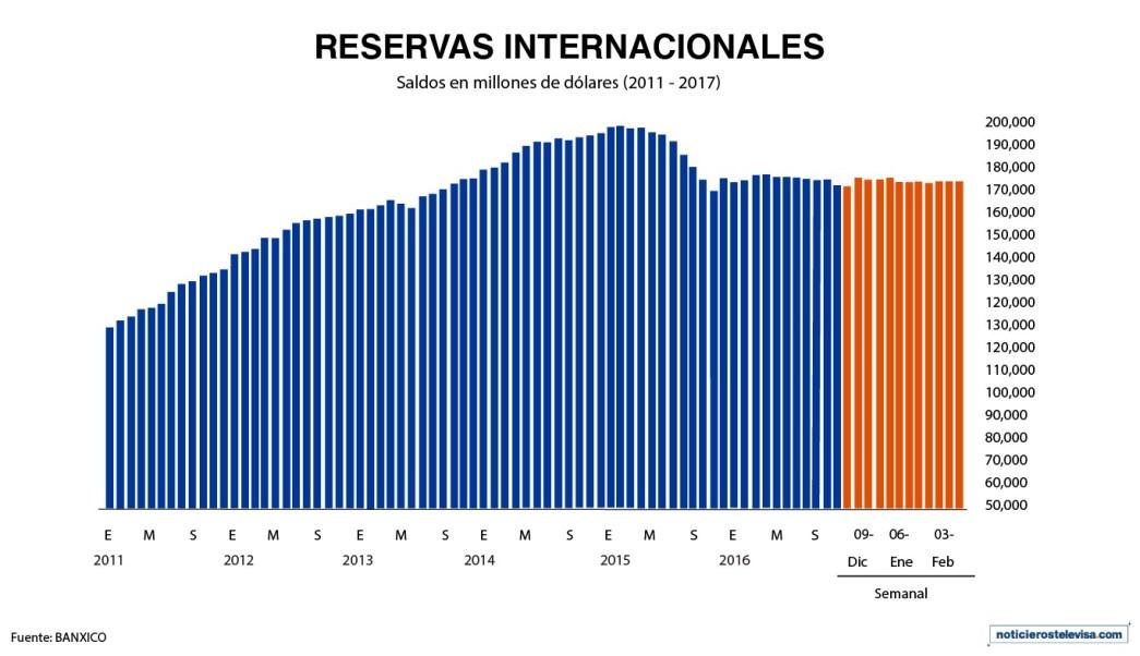 Gráfica de las reservas internacionales al 17 de febrero de 2017 (Noticieros Televisa)