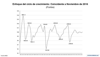 El indicador coincidente mostró una mejoría mensual al ubicarse en 100.1 puntos, según datos del INEGI