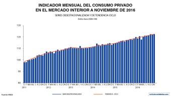En noviembre de 2016 el indicador del consumo privado en el mercado interior, que presenta el INEGI, creció 3.4% en su comparación anual