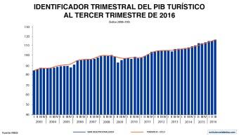 El PIB Trimestral de la actividad turística registró un aumento de 4.3% a tasa anual