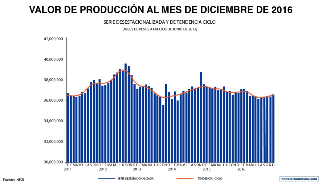 En diciembre, el valor de la producción de empresas constructoras registró un aumento de 0.4% a tasa mensual