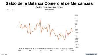 En enero 2017, el valor de las exportaciones mexicanas mostró un aumento anual de 11.4%