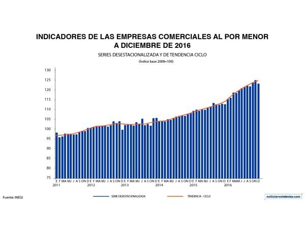En diciembre, los ingresos en las empresas al por menor fueron de 9.2% anual