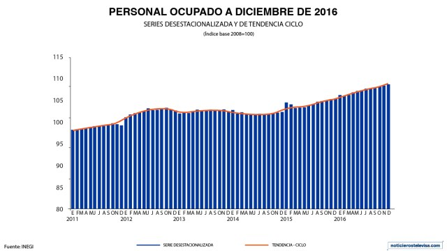 En diciembre, el personal ocupado en el sector servicios aumentó 0.8%