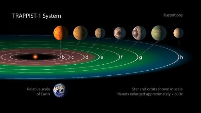 NASA anuncia hallazgo de siete exoplanetas. (Twitter @NASA)