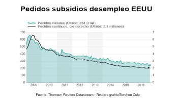 Las solicitudes semanales de apoyos por desempleo en Estados Unidos cayeron en 12,000, un nivel más bajo no visto en 43 años