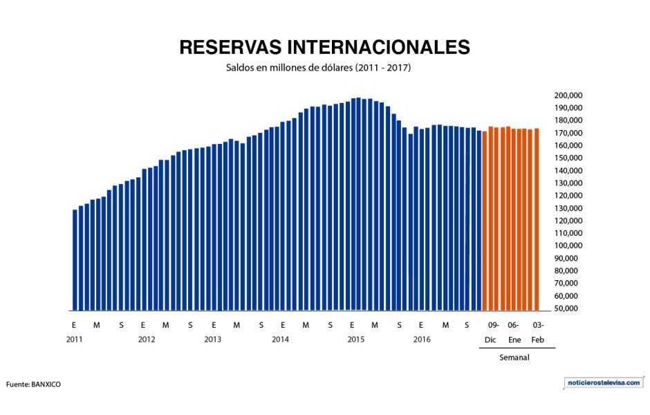 El saldo de las reservas internacionales es de 174,953 mdd, de acuerdo con Banxico (Noticieros Televisa)