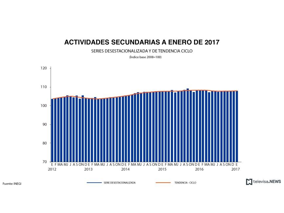 Cifras de las actividades secundarias según el INEGI. (Noticieros Televisa)