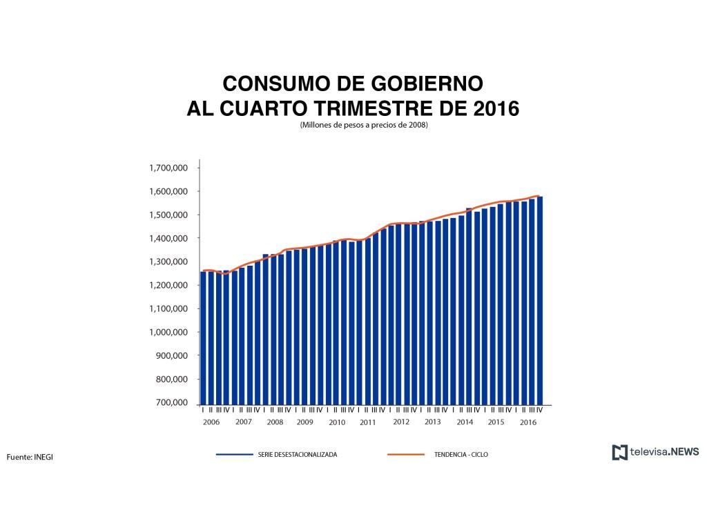 Consumo de gobierno. (Noticieros Televisa)