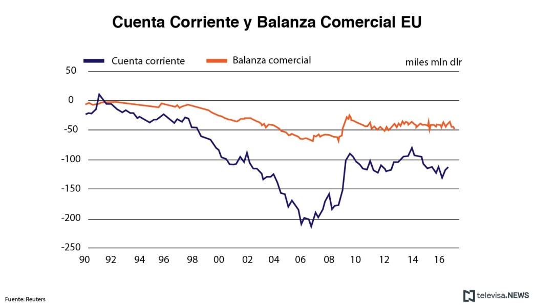 Datos de la cuenta corriente y la balanza comercial de Estados Unidos. (Noticieros Televisa)