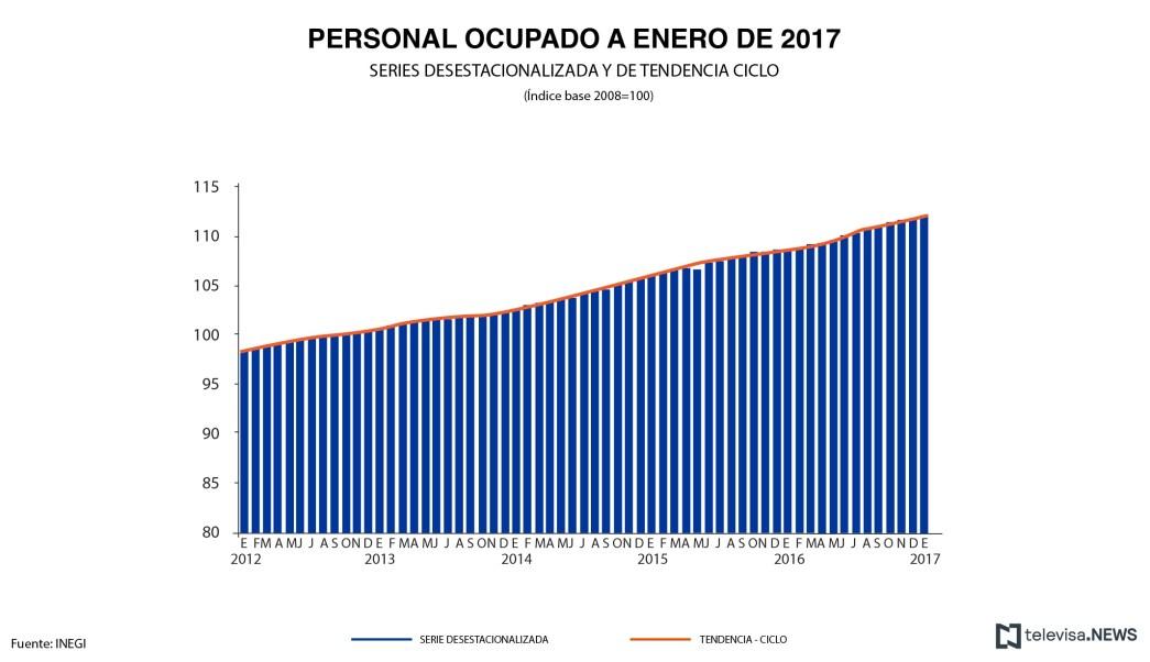 Datos de empleo en el sector manufacturero, según el INEGI. (Noticieros Televisa)