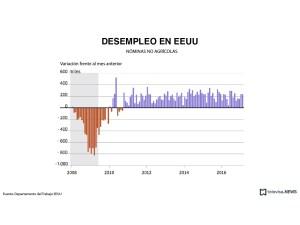 Cifras de las nóminas no agrícolas en Estados Unidos. (Noticieros Televisa, con información de Reuters)