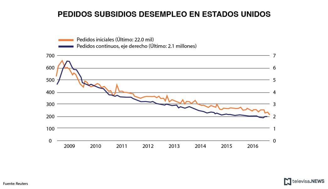Las solicitudes de apoyo por desempleo en Estados Unidos cayeron hasta niveles no vistos en 44 años